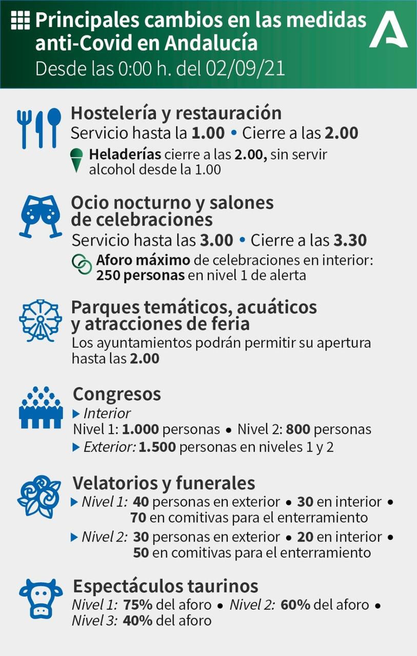 https://www.palmadelrio.es/sites/default/files/cambios_convid_02.09.21_n.jpg
