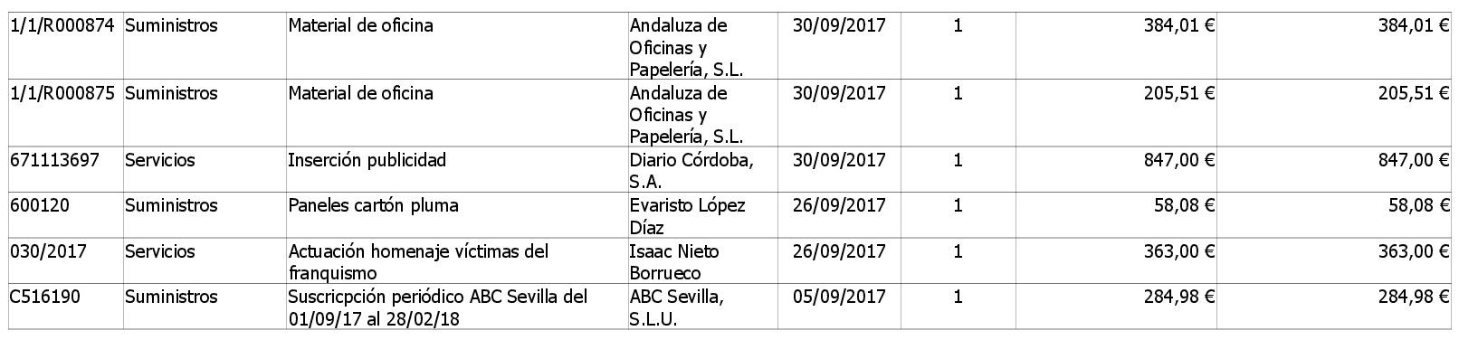 https://www.palmadelrio.es/sites/default/files/contratos-menores-3er-trimestre-2017-alcaldia-003.jpg