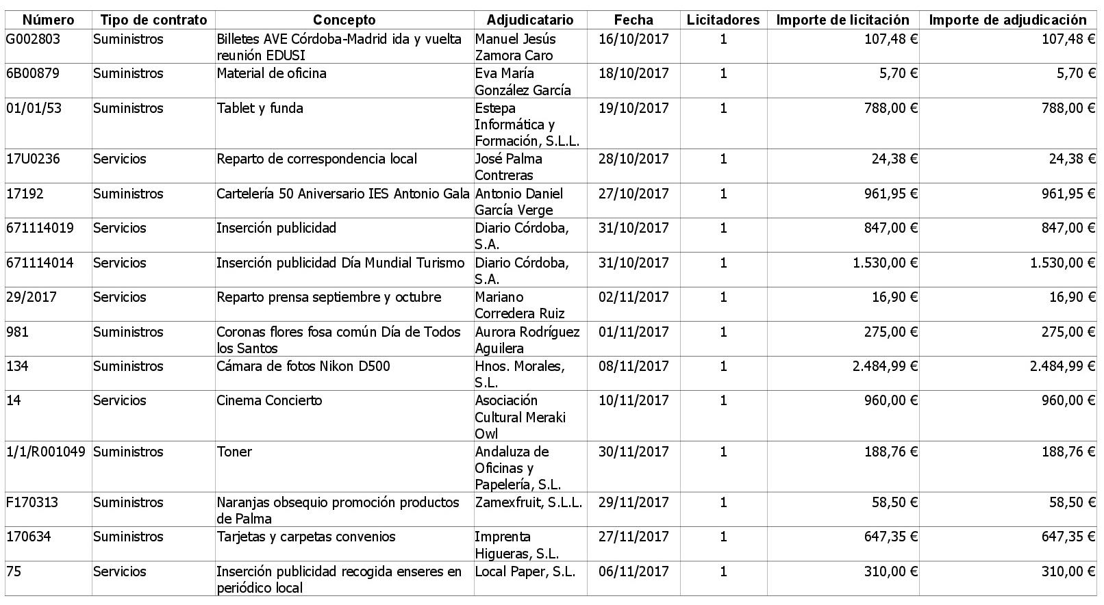 https://www.palmadelrio.es/sites/default/files/contratos_menores_4o_trimestre_2017_alcaldia.1.jpg