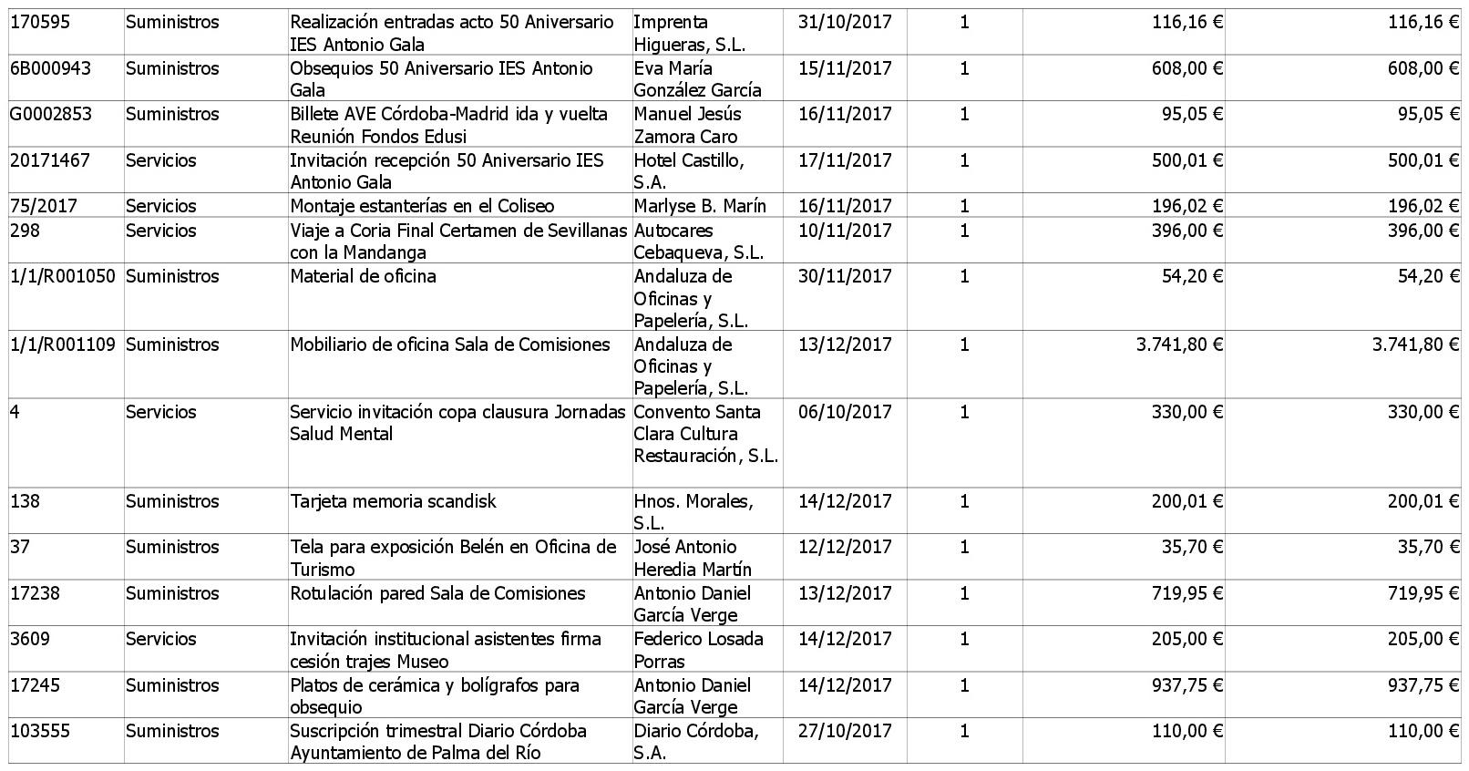 https://www.palmadelrio.es/sites/default/files/contratos_menores_4o_trimestre_2017_alcaldia.2.jpg