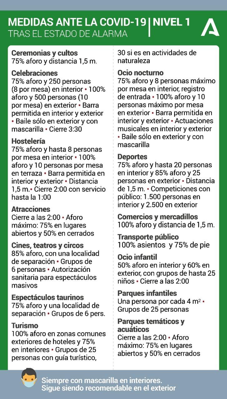 https://www.palmadelrio.es/sites/default/files/medidas_covid_nivel_1_n.jpg